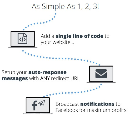 LetSocify Automated Facebook Messaging Software by Kimberly Hash de Vries 3